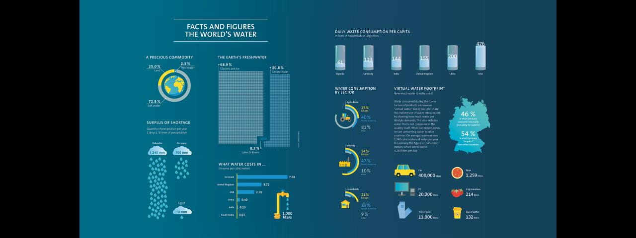 Facts ans Figures - the world's water