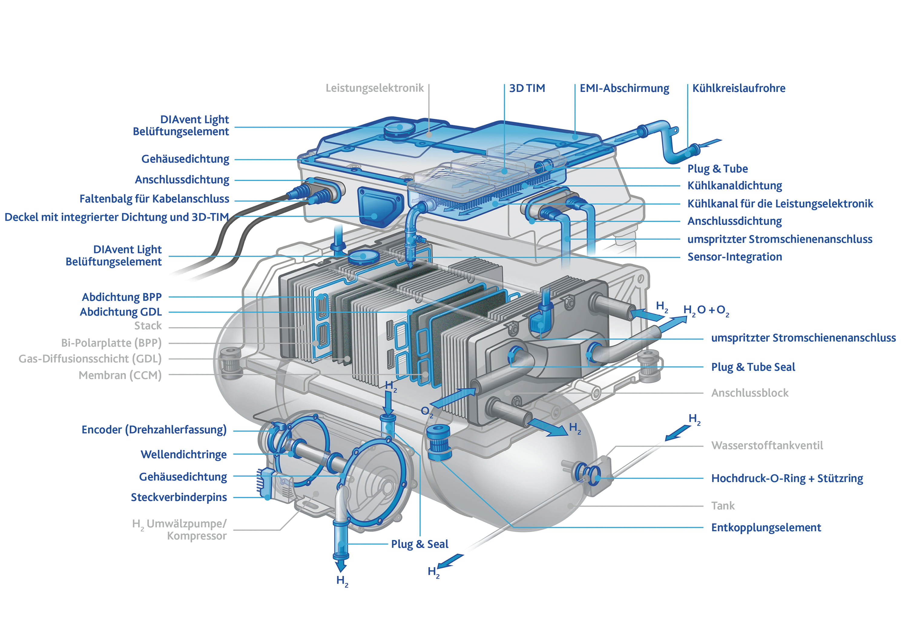 FST Freudenberg FlixBus Fuel Cell System Illustration